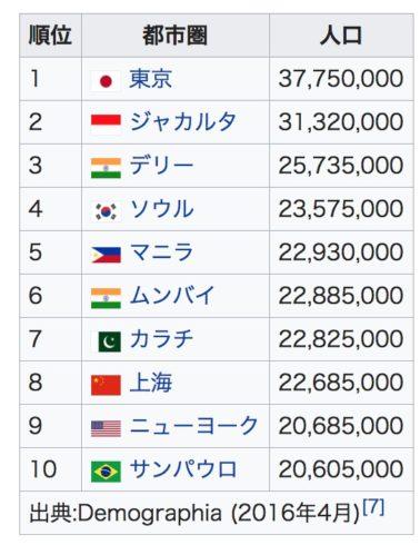 世界最大の都市は『東京圏』約4,000万人 1兆5,369億ドルの都市GDP 1