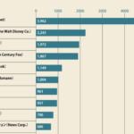 世界メディア企業 ランキング 2017 TOP30