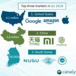 スマートスピーカー マーケット 世界900万台 Q1  2018年 Ok Google 320万台がAlexa250万台を初めて抜いた