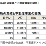 テレビ局の売上比率 フジ56% TBS 42%が不動産収入