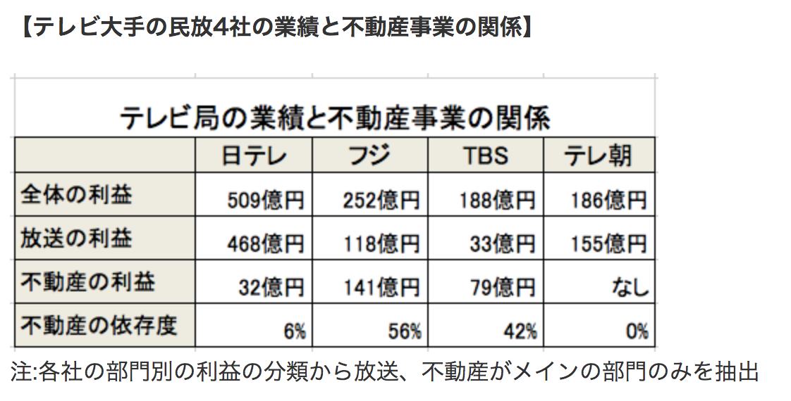 テレビ局の売上比率 フジ56% TBS 42%が不動産収入 1