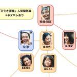【映画ネタバレ】『万引き家族』の人物関係図