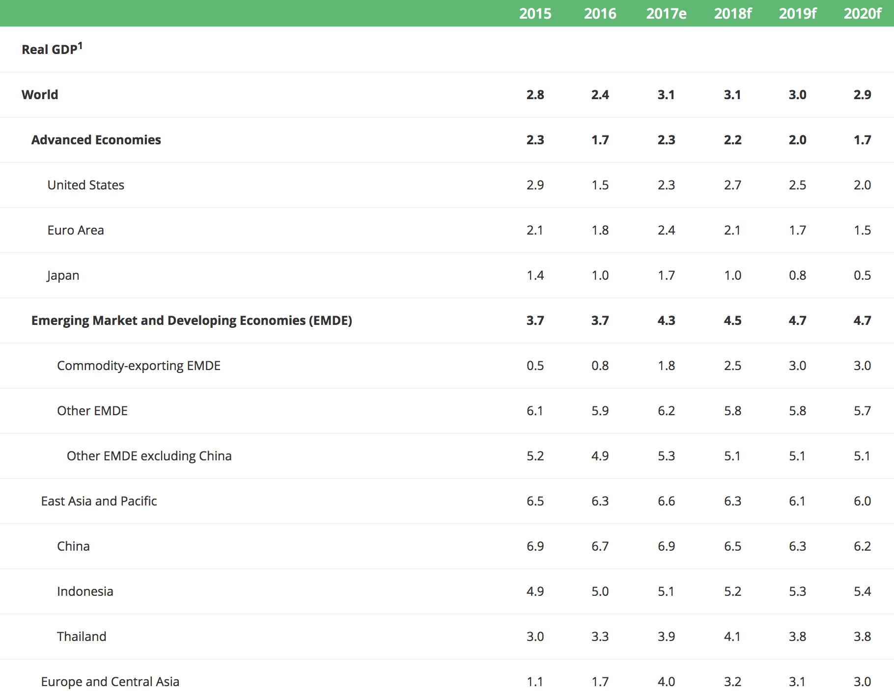 世界のGDPランキング 2017年度 4