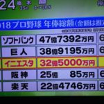 プロ野球年俸総額 第3位は 32.5億円のたった1人の『イニエスタ球団』だった!