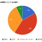 #NHKの円グラフの嘘 を見抜くウェブサービス必要だ… 賛成と反対比率