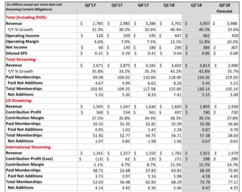 NETFLIXのコンテンツ投資ついに約1.4兆円 NETFLIXは映画だけではなく『流通のいらないエンタメamazon』を目指している! 2