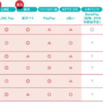 日本での #QR決済 はどうなる?
