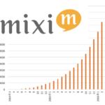 『100万人ユーザーの法則』最初の100万人から次の100万人は4.5倍のスピード