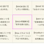 6W2Hの問題解決フレームワーク