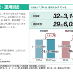 資産運用について損害保険32兆円、日本生命53兆円、ダントツは年金運用GPIFの158兆円