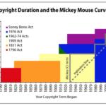 ミッキーマウス誕生 90年! 『蒸気船ウィリー』とミッキーマウス延命法