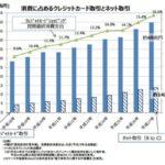 日本のクレジットカード利用率 17% 普及率 1人あたり3.2枚 持っているだけで使っていない?