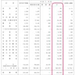 2019年平成31年度 国家予算 概算要求 102兆7,658億円 一般会計
