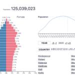 30年語の未来予測に便利な人口ピラミッド 2050年世界はどうなっているのか?