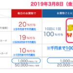 PayPay5回に1回、最大1000円分ポイント還元は2019年3月8日(金)20時まで 他のキャンペーンは継続だけど…いつ終わるかわからなくなってきたぞ…。