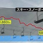 スキー場の起死回生プラン スキー人口は最盛期の1/3にシュリンク 19才は無料! おはBIZ NHK