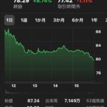 Lyft IPO 2019 主要株主は楽天13% GM Alphabet