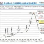 鎌倉時代からの日本の人口 2004年が日本の人口のピーク