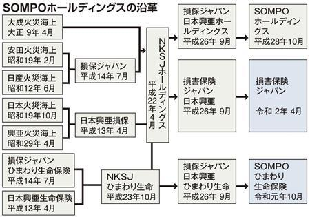 SOMPOホールディングスの社名がややこしい理由…消え去る 日本興亜 損害保険ジャパンと SOMPOひまわり生命保険 1