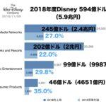 2018年度ウォルト・ディズニー売上グラフ 594億ドル(5.9兆円)