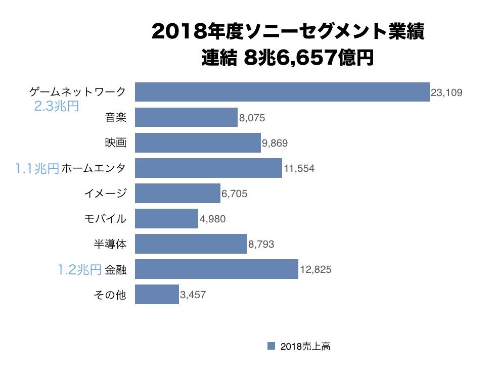 2018年度ソニーセグメント別売上グラフ 8.6兆円 8