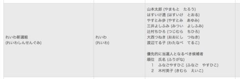 れいわの党 山本太郎候補は創価学会員だった?…山本太郎の優先枠を使わない比例区の覚悟の戦い方 4