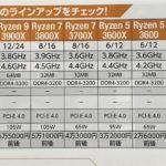 AMDのCPUの価格対性能比 2019年 Ryzen 3. 3200G 3.6GHz で1.3万円前後