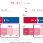 2019年10月、ヤフー!はPayPayになる?という大予言!ヤフーユーザー属性 40代以上が72%(PC)40代以上が61%(スマートフォン)2019年媒体資料より