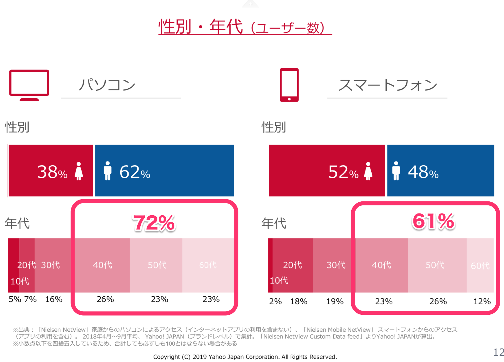2019年10月、ヤフー!はPayPayになる?という大予言!ヤフーユーザー属性 40代以上が72%(PC)40代以上が61%(スマートフォン)2019年媒体資料より 1