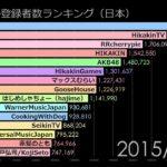 日本のYouTuberチャンネル登録者数の推移動画  天下の日経新聞 がナント! 『5.4万人』というYouTube視聴者の評価