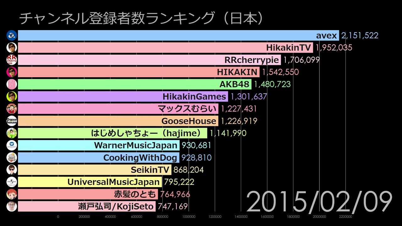 日本のYouTuberチャンネル登録者数の推移動画  天下の日経新聞 がナント! 『5.4万人』というYouTube視聴者の評価 1