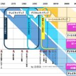 テレビネイティブ VS ソーシャルネイティブ相関図 〜テレビが40代以上だけのメディアになる日〜