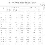 あそこの省庁の予算はいくら?一般会計概算要求 億円  2020年令和2年