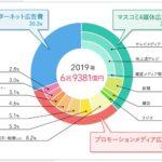 2019年日本の広告費は6兆9,381億円 。インターネット広告費2兆1,048億円がテレビ広告費1兆8,612億円を抜いた年