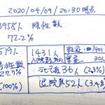 東京都のPCR陽性患者数から見るSTRAC経営改善
