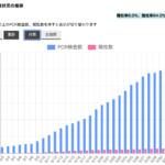 新型コロナの陽性率は兵庫県方式でPCR検査ベースで表記すべきだ。やみくもに感染者数だけ表記する危険性