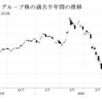 ソフトバンクG  営業損益は1兆3500億円の赤字