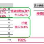 沖縄県、新型コロナ新規感染者ゼロ日数記録 40日超える 142人の感染者のうち、退院数は132人(92.9%)。入院数もゼロ