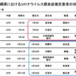 沖縄県 PCR陽性率3.2%