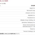 とりあえず海外ETFならば、『バンガード・トータル・ワールド・ストックETF』を買いなさい!(シンボル:VT)Vanguard