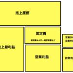 『カンパニーゲーム』で学ぶ経営〜利益の法則〜