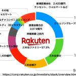 楽天の大株主 三木谷ファミリー影響率37.3% 日本郵政1,499億円が外部筆頭、テンセント、ウォルマートも2,420億円で楽天株主に