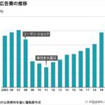 日本の広告費2020年 コロナイヤー 総広告費は6兆1,594億円(前年比88.8%)
